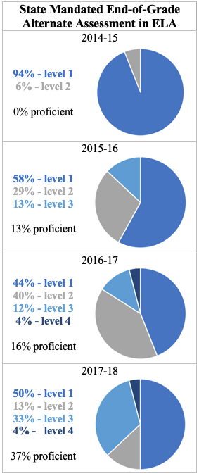 End of grade alternate ELA assessment results 2014-15 level 1 94% of students level 2 6% of students 0% proficient 2015-16 level 1 58% of students level 2 29% of students level 3 13% of students 13% proficient 2016-17 level 1 44% of students level 2 40% of students level 3 12% of students level 4 4% of students 16% proficient 2017-18 level 1 50% of students level 2 13% of students level 3 33% of students level 4 4% of students 37% proficient